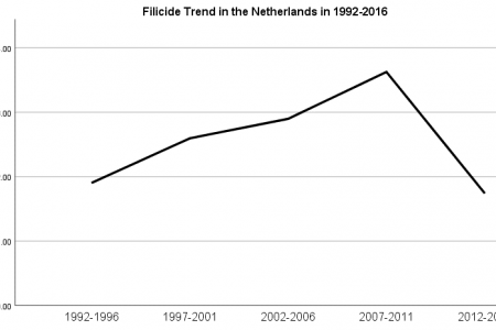 Child murder in the Netherlands is increasing and decreasing